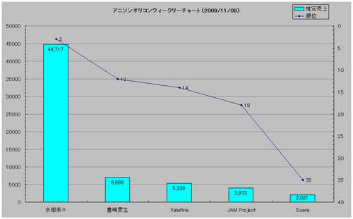 アニメソングオリコンウィークリーグラフ(2009/11/9付)