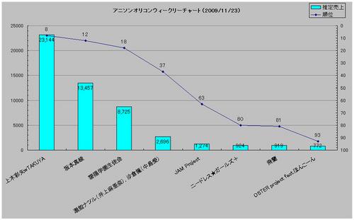 アニメソングオリコンウィークリーグラフ(2009/11/23付)