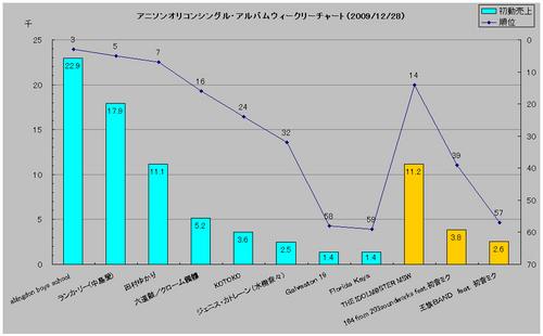 アニメソングシングル・アルバムオリコンウィークリーグラフ(2009/12/28付)