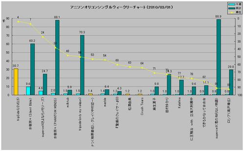 アニソンシングルオリコンウィークリーグラフ(2010/03/01付)