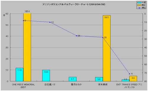 アニソンアルバムオリコンウィークリーグラフ(2010/04/26付)