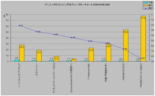 アニソンシングルオリコンウィークリーグラフ(2010/04/26付)
