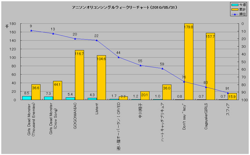 アニソンシングルオリコンウィークリーグラフ(2010/05/31付)