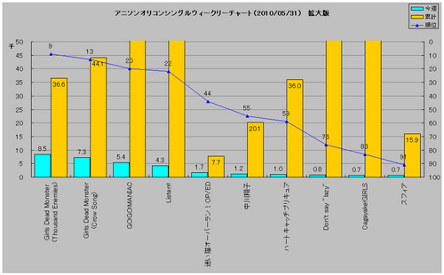 アニソンシングルオリコンウィークリーグラフ(2010/05/31付)拡大版