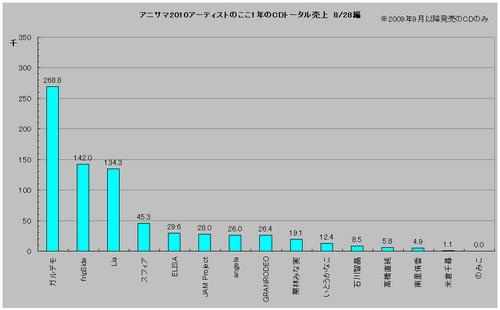 アニサマ2010アーティストのここ1年のCDトータル売上(8/28編)