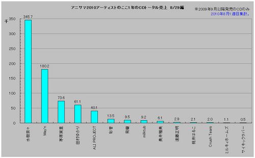 アニサマ2010アーティストのここ1年のCDトータル売上(8/29編)8月1週目集計版