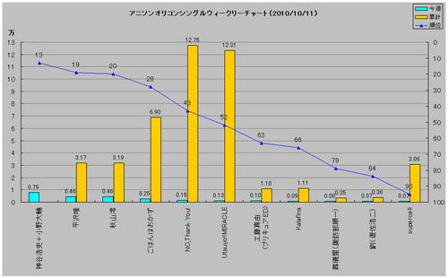 アニメソングオリコンウィークリーグラフ(2010/10/11付)