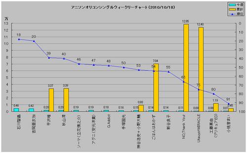 アニメソングオリコンウィークリーグラフ(2010/10/18付)