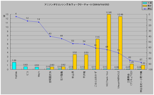 アニメソングオリコンウィークリーグラフ(2010/10/25付)