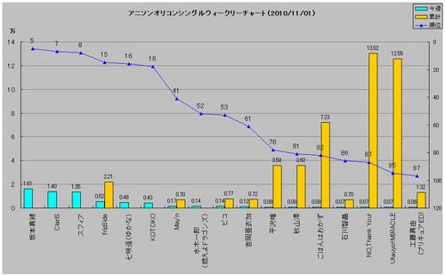 アニメソングオリコンウィークリーグラフ(2010/11/01付)