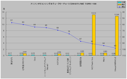 アニメソングオリコンウィークリーグラフ2(2010/11/08付)