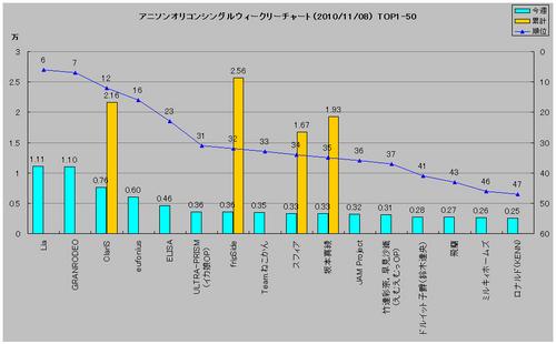 アニメソングオリコンウィークリーグラフ1(2010/11/08付)