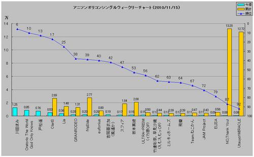 アニメソングオリコンウィークリーグラフ(2010/11/15付)