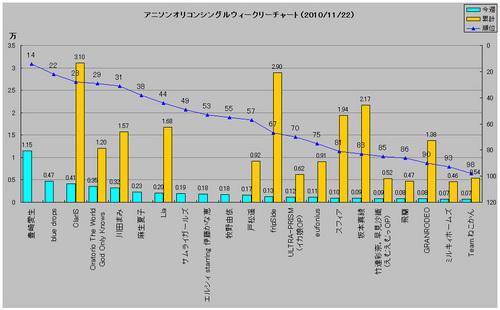アニメソングオリコンウィークリーグラフ(2010/11/22付)