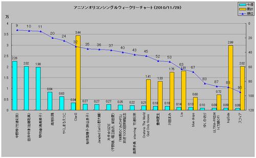 アニメソングオリコンウィークリーグラフ(2010/11/29付)