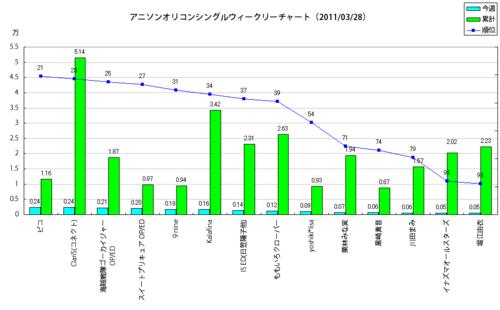 アニメソングオリコンウィークリーグラフ(2011/03/28付)