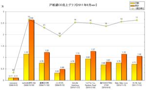 戸松遥CD売上グラフ(2011年8月ver)