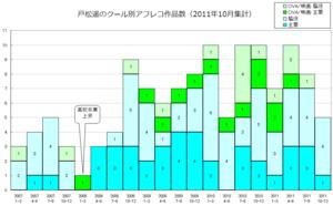 戸松遥のクール別出演作品数グラフ