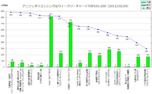 アニメソングオリコンウィークリーグラフTOP101-200(2011/10/24付)