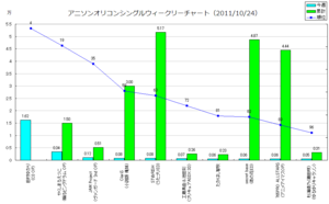 アニメソングオリコンウィークリーグラフ(2011/10/24付)