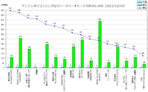 アニメソングオリコンウィークリーグラフTOP101-200(2011/12/19付)