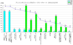 アニメソングオリコンウィークリーグラフ(2011/12/19付)