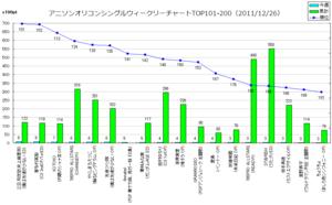 アニメソングオリコンウィークリーグラフTOP101-200(2011/12/26付)