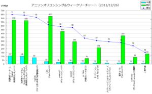 アニメソングオリコンウィークリーグラフ(2011/12/26付)