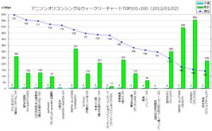 アニメソングオリコンウィークリーグラフTOP101-200(2012/01/02付)