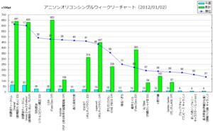 アニメソングオリコンウィークリーグラフ(2012/01/02付)