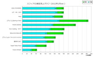スフィアCD推定売上グラフ(2012年1月ver)