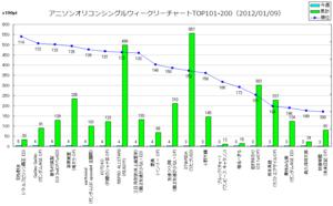 アニメソングオリコンウィークリーグラフTOP101-200(2012/01/09付)