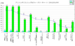 アニメソングオリコンウィークリーグラフ(2012/01/09付)