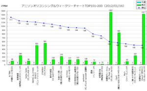 アニメソングオリコンウィークリーグラフTOP101-200(2012/01/16付)