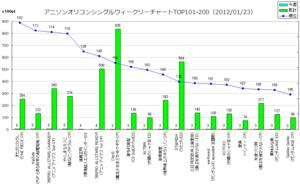 アニメソングオリコンウィークリーグラフTOP101-200(2012/01/23付)