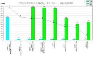 アニメソングオリコンウィークリーグラフ(2012/01/23付)