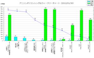 アニメソングオリコンウィークリーグラフ(2012/01/30付)