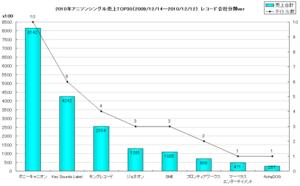 2010年声優/アニソン系シングルオリコン年間TOP30グラフ(レコード会社別)