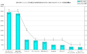 2011年声優/アニソン系シングルオリコン年間TOP30グラフ(レコード会社別)