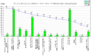 アニメソングオリコンウィークリーグラフTOP101-200(2012/03/26付)