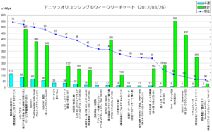 アニメソングオリコンウィークリーグラフ(2012/03/26付)