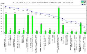 アニメソングオリコンウィークリーグラフTOP101-200(2012/05/28付)