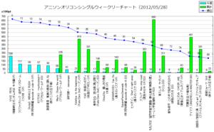 アニメソングオリコンウィークリーグラフ(2012/05/28付)
