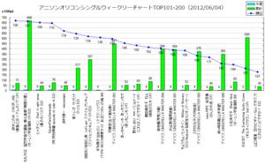 アニメソングオリコンウィークリーグラフTOP101-200(2012/06/04付)