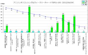 アニメソングオリコンウィークリーグラフTOP51-100(2012/06/04付)
