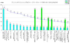 アニメソングオリコンウィークリーグラフTOP1-50(2012/06/04付)