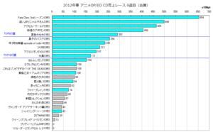 2012年春アニソンOP/ED合算 CD売上レース9週目