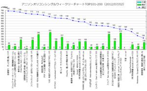 アニメソングオリコンウィークリーグラフTOP101-200(2012/07/02付)