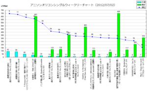 アニメソングオリコンウィークリーグラフTOP100(2012/07/02付)