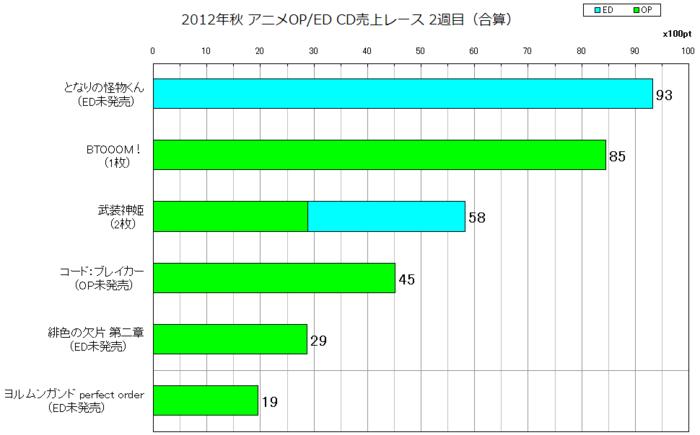 2012年秋アニソンOP/ED合算 CD売上レース2週目